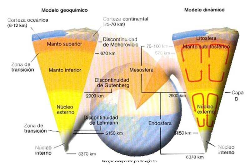 Modelo geoquímico y dinámico de la tierra