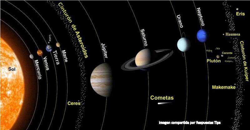 Plutón en el sistema solar
