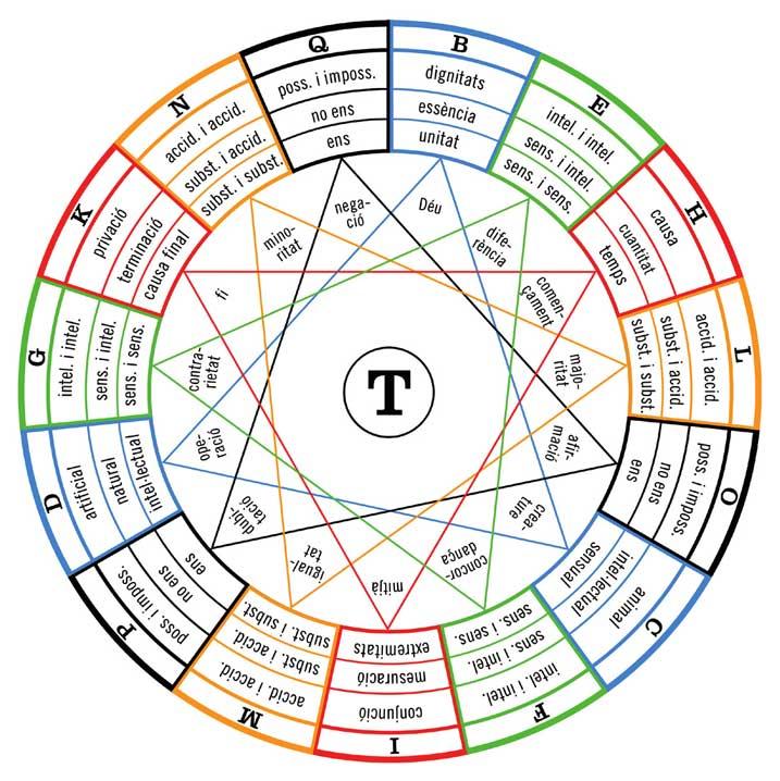 Figura T