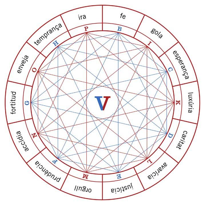 Figura V